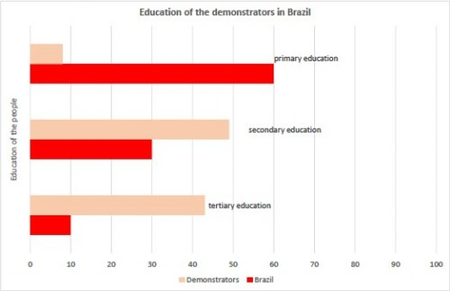 Education of the demonstrators in Brazil