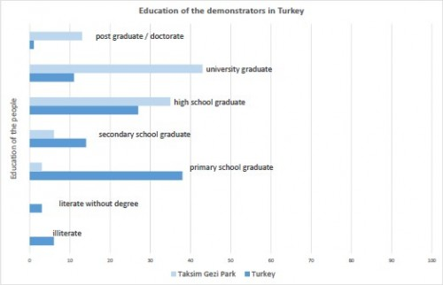 Education of the demonstrators in Turkey
