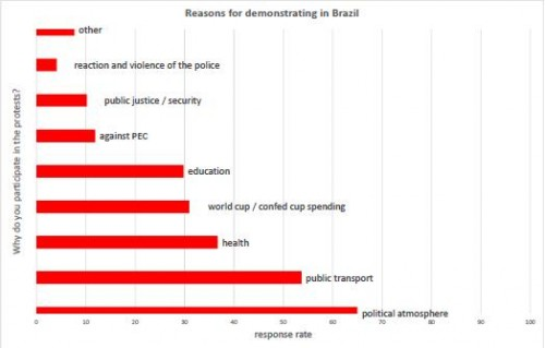 Reasons for demonstrating in Brazil