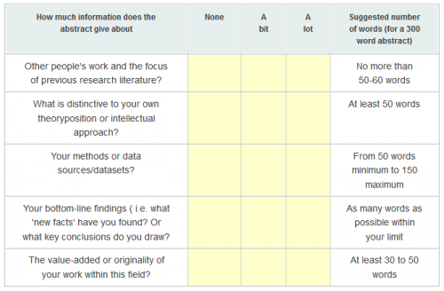 "Abstract ""check list"" from the LSE's Impact blog"