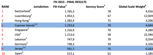 From the PDF version of the Finanscial Secreacy Index 2013. Unfortunately, the online version isn't prettier.