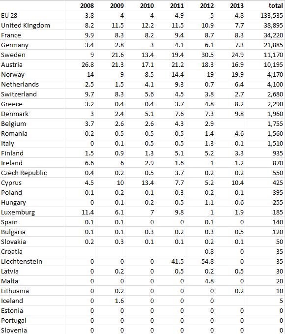 Asylum statistics