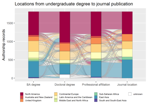 Alluvial (sankey) diagram showing how authorship records are linked from undergraduate degree via doctorate and professional affiliation to final publication.