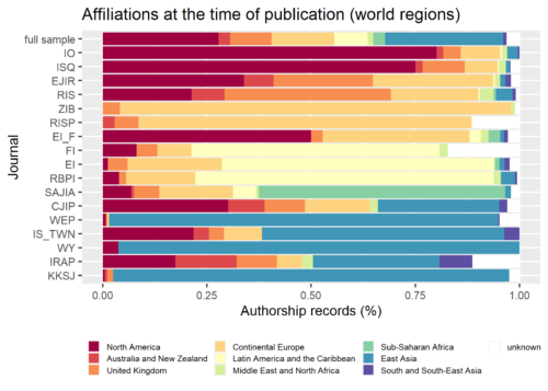 Bar graph showing the shares of authors from different world regions in different IR journals.