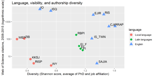 Plot showing the relationship between publishing language, number of citations, and authorship diversity.